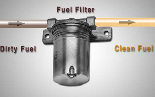 Automotive Tips: The Importance Of Fuel Filters